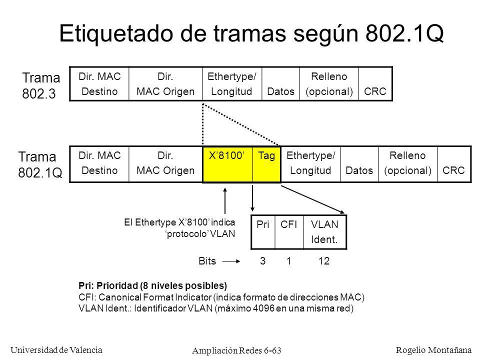 Universidad de Valencia Rogelio Montañana Ampliación Redes 6-63 Dir. MAC Destino Dir. MAC Origen Ethertype/ LongitudDatos Relleno (opcional)CRC Etique