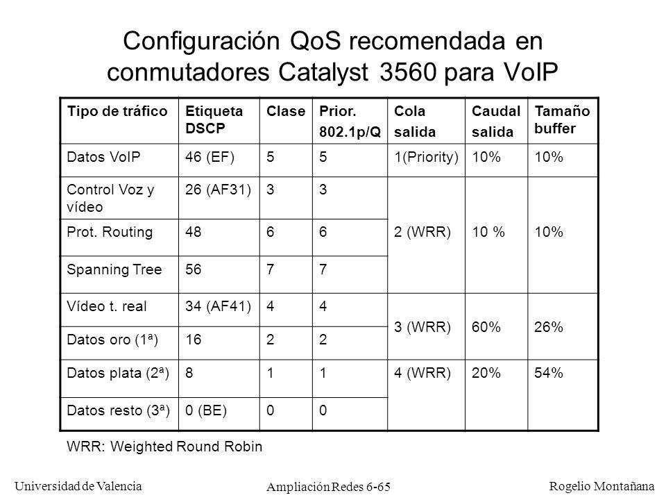 Universidad de Valencia Rogelio Montañana Ampliación Redes 6-65 Configuración QoS recomendada en conmutadores Catalyst 3560 para VoIP Tipo de tráficoE