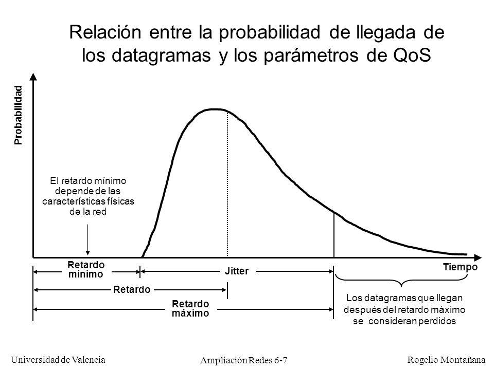 Universidad de Valencia Rogelio Montañana Ampliación Redes 6-7 Jitter Retardo Los datagramas que llegan después del retardo máximo se consideran perdi