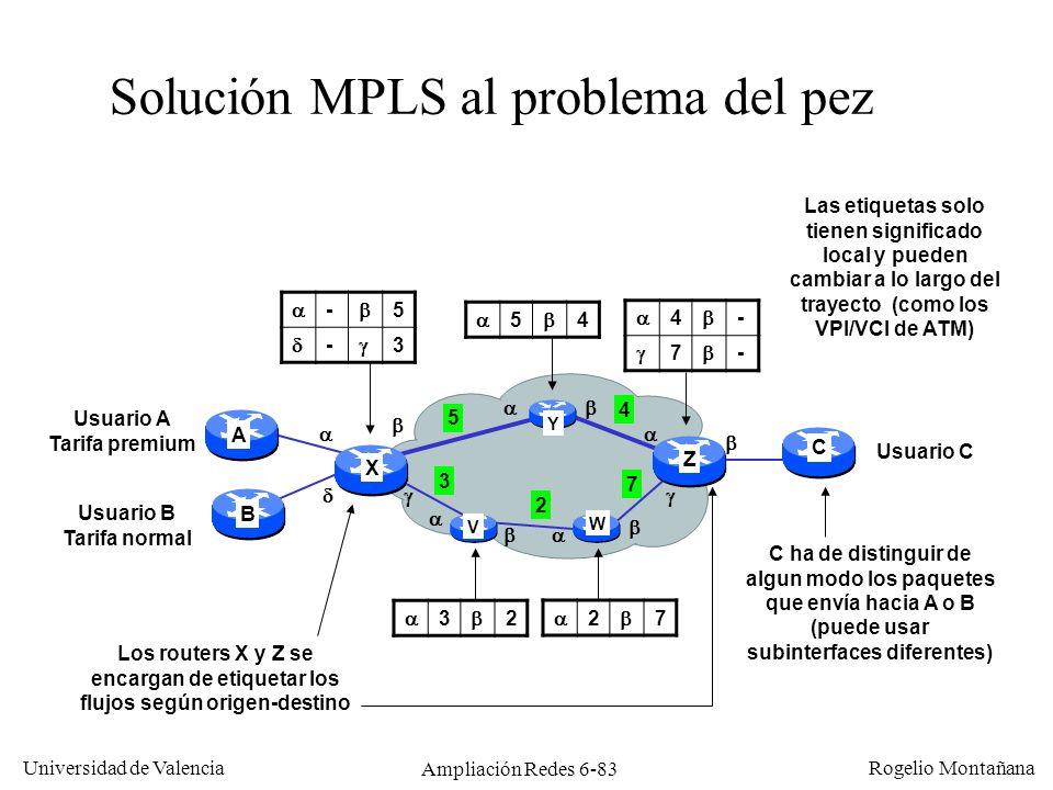 Universidad de Valencia Rogelio Montañana Ampliación Redes 6-83 Solución MPLS al problema del pez Usuario A Tarifa premium Usuario B Tarifa normal Usu
