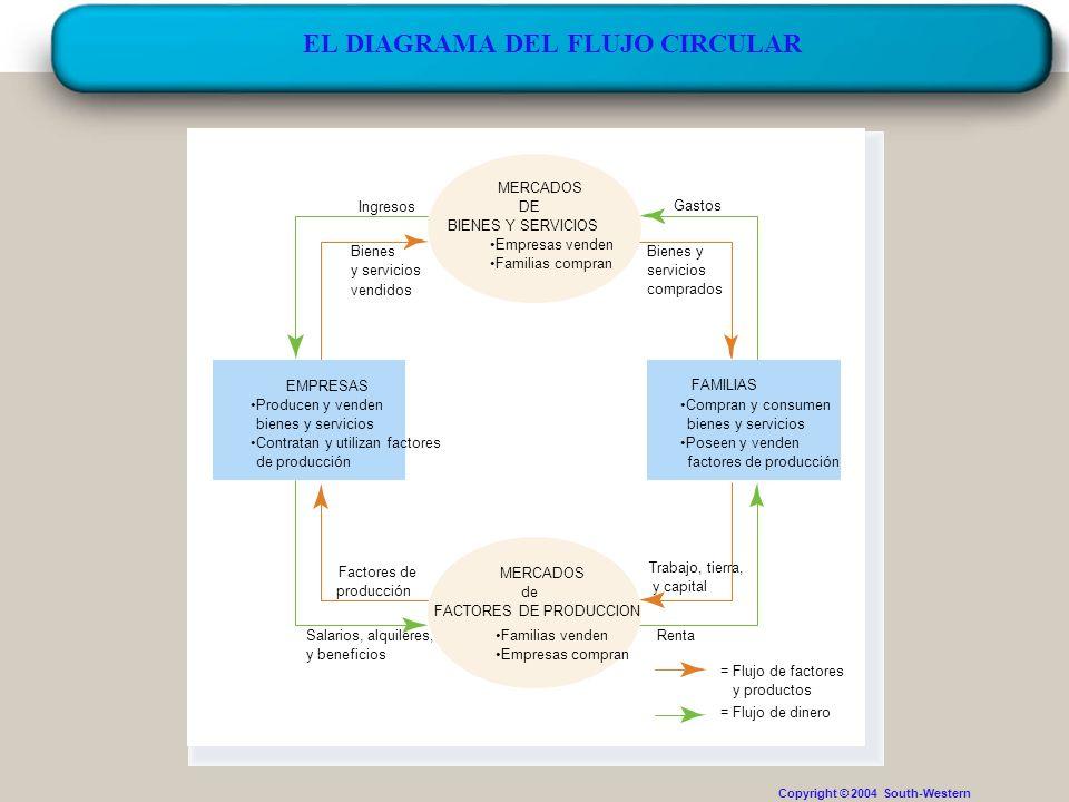 Introducción a la Economía. Pilar Beneito 35 EL DIAGRAMA DEL FLUJO CIRCULAR Copyright © 2004 South-Western Gastos Bienes y servicios comprados Ingreso