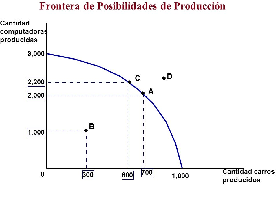 Frontera de Posibilidades de Producción Cantidad computadoras producidas Cantidad carros producidos 3,000 0 1,000 2,000 700 1,000 300 A B 2,200 600 C