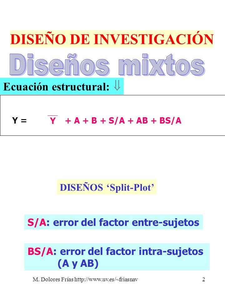 M. Dolores Frías http://www.uv.es/~friasnav2 DISEÑO DE INVESTIGACIÓN Y =Y = Y + A + B + S/A + AB + BS/A Ecuación estructural: DISEÑOS Split-Plot S/A: