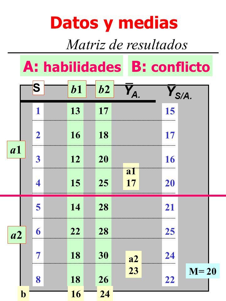M. Dolores Frías http://www.uv.es/~friasnav3 A: habilidades Datos y medias Matriz de resultados B: conflicto a1a1 a2a2 13 16 12 15 14 22 18 17 18 20 2