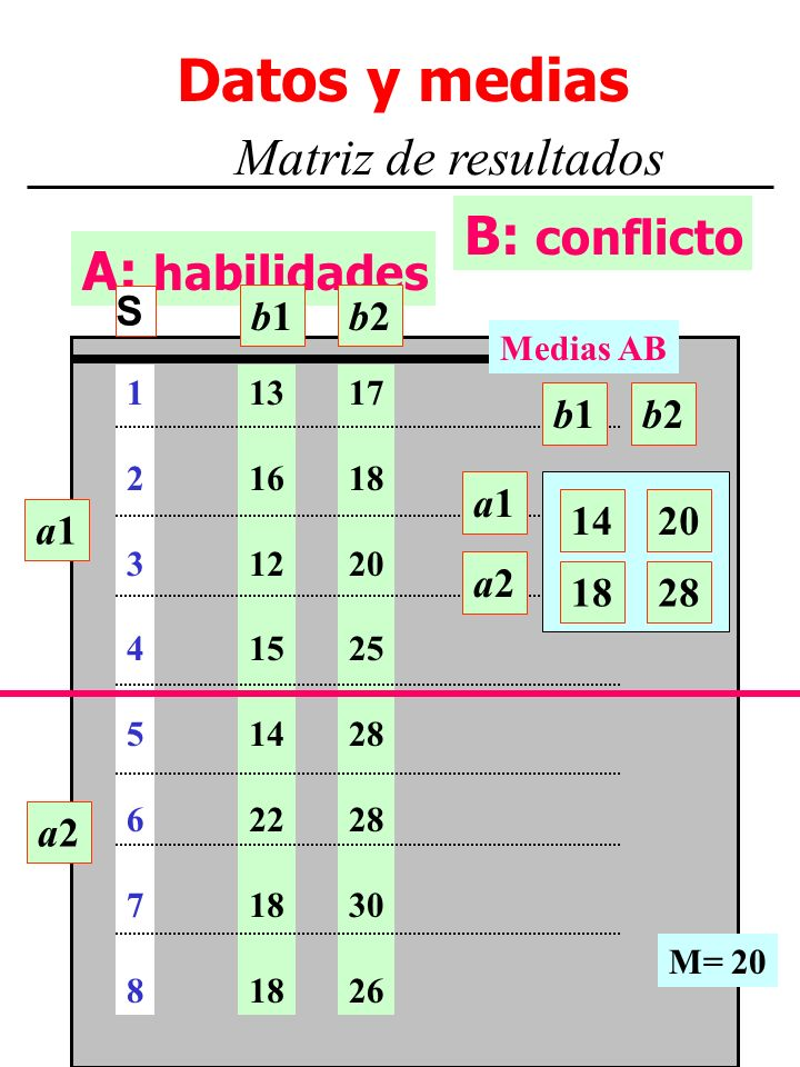 M. Dolores Frías http://www.uv.es/~friasnav4 A: habilidades Datos y medias Matriz de resultados B: conflicto a1a1 a2a2 13 16 12 15 14 22 18 17 18 20 2