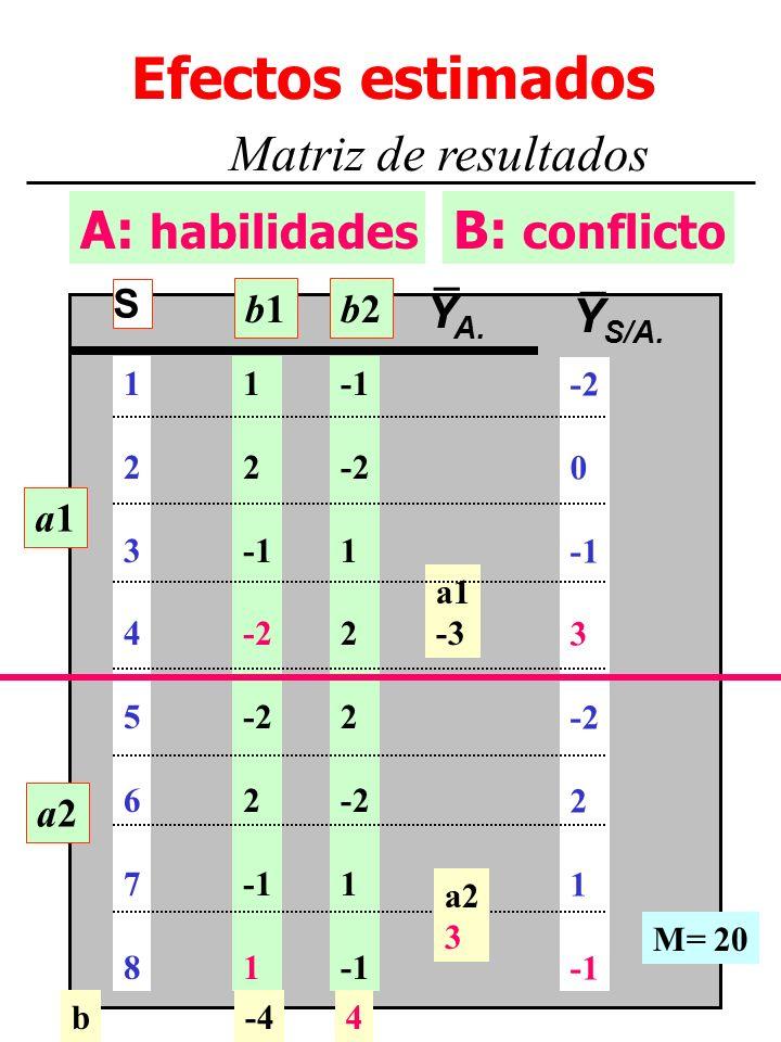 M. Dolores Frías http://www.uv.es/~friasnav5 A: habilidades Efectos estimados Matriz de resultados B: conflicto a1a1 a2a2 1 2 -2 2 1 -2 1 2 -2 1 a1 -3