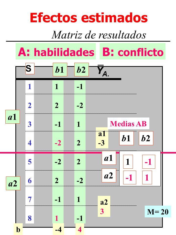M. Dolores Frías http://www.uv.es/~friasnav6 A: habilidades Efectos estimados Matriz de resultados B: conflicto a1a1 a2a2 1 2 -2 2 1 -2 1 2 -2 1 a1 -3