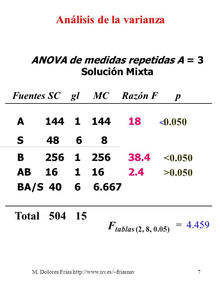M. Dolores Frías http://www.uv.es/~friasnav7 Análisis de la varianza ANOVA de medidas repetidas A = 3 Solución Mixta 4868 < 1441 18 0.050 A 4066.667BA