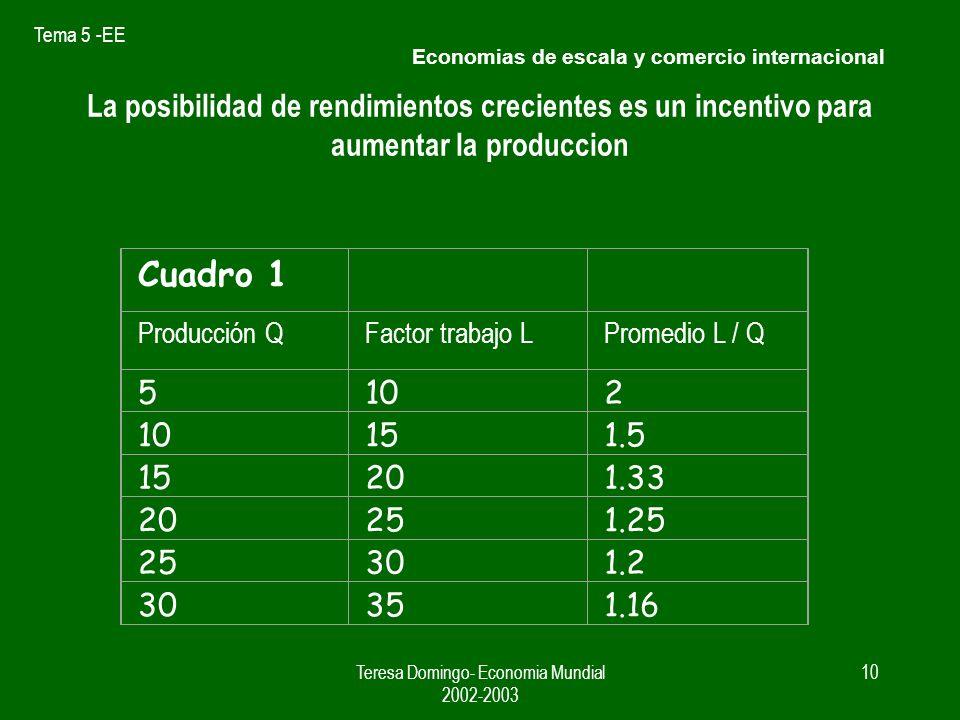 Tema 5 -EE Teresa Domingo- Economia Mundial 2002-2003 9 Economias de escala y comercio internacional Supuestos NP y RM presentan similar : dotacion de factores tecnica para la producción de ambos bienes curvas de demanda.