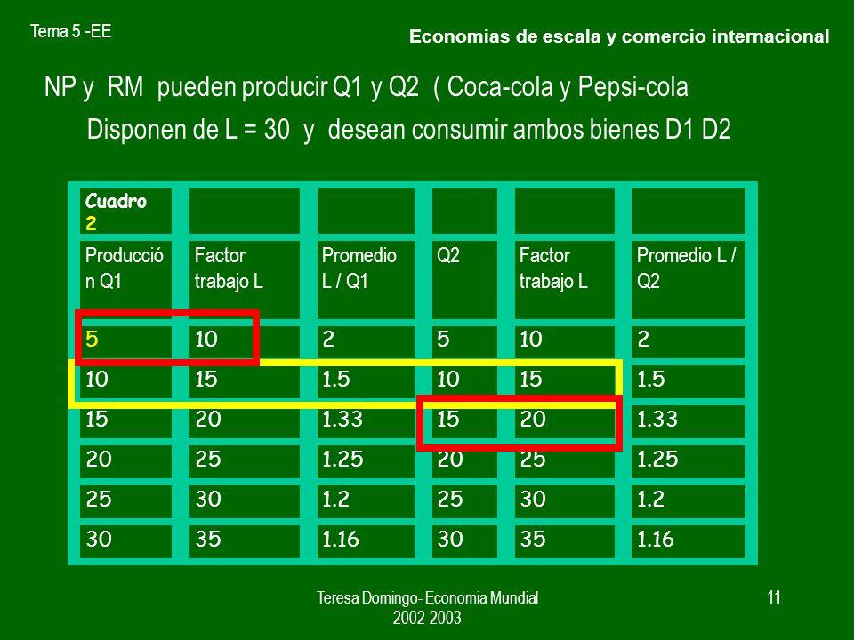 Tema 5 -EE Teresa Domingo- Economia Mundial 2002-2003 10 La posibilidad de rendimientos crecientes es un incentivo para aumentar la produccion Cuadro 1 Producción QFactor trabajo LPromedio L / Q 5102 151.5 15201.33 20251.25 25301.2 30351.16 Economias de escala y comercio internacional
