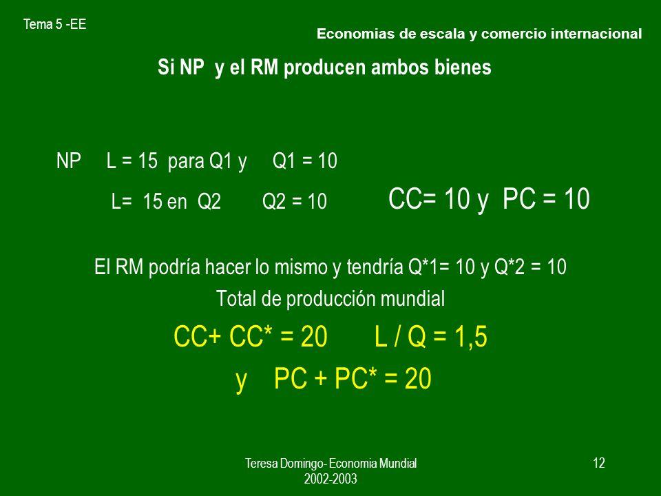 Tema 5 -EE Teresa Domingo- Economia Mundial 2002-2003 11 Cuadro 2 Producció n Q1 Factor trabajo L Promedio L / Q1 Q2Factor trabajo L Promedio L / Q2 51025 2 151.510151.5 15201.3315201.33 20251.2520251.25 25301.225301.2 30351.1630351.16 NP y RM pueden producir Q1 y Q2 ( Coca-cola y Pepsi-cola Disponen de L = 30 y desean consumir ambos bienes D1 D2 Economias de escala y comercio internacional