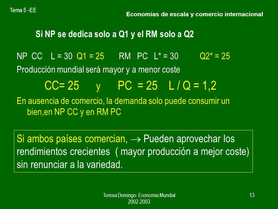 Tema 5 -EE Teresa Domingo- Economia Mundial 2002-2003 12 Si NP y el RM producen ambos bienes NP L = 15 para Q1 y Q1 = 10 L= 15 en Q2 Q2 = 10 CC= 10 y PC = 10 El RM podría hacer lo mismo y tendría Q*1= 10 y Q*2 = 10 Total de producción mundial CC+ CC* = 20 L / Q = 1,5 y PC + PC* = 20 Economias de escala y comercio internacional