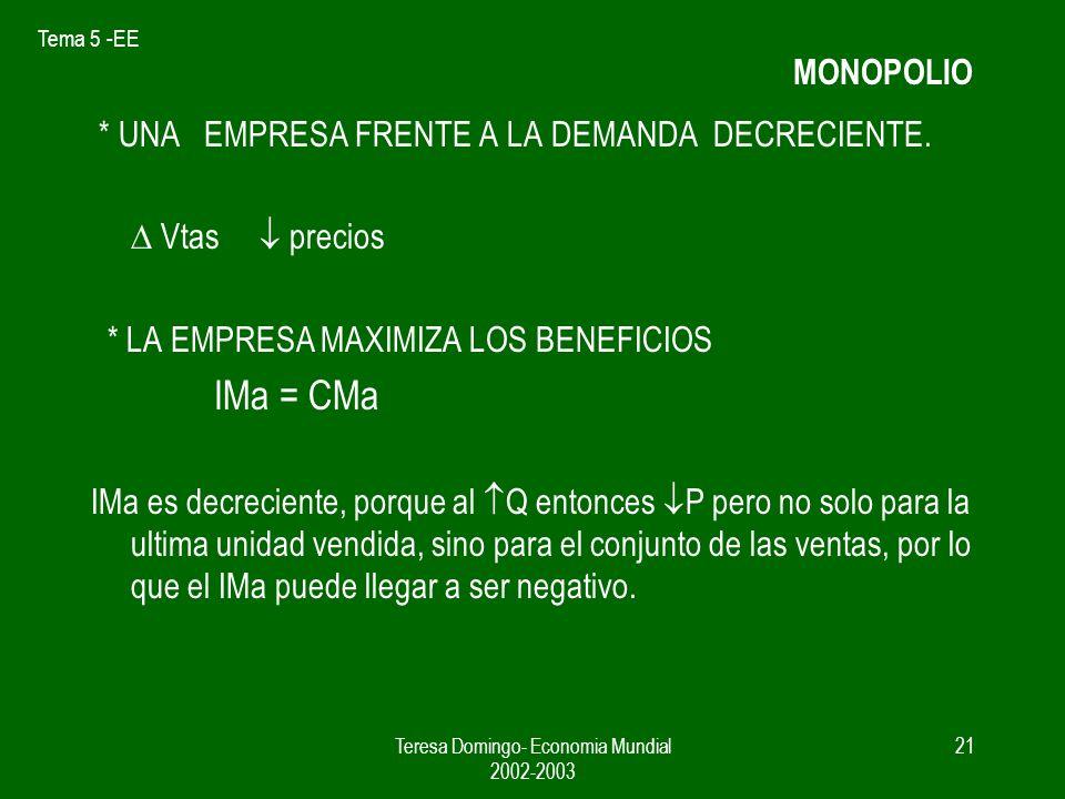 Tema 5 -EE Teresa Domingo- Economia Mundial 2002-2003 20 5.3.-Competencia monopolística y comercio En CP empresas son precio aceptantes en CI las empresas pueden afectar el precio.