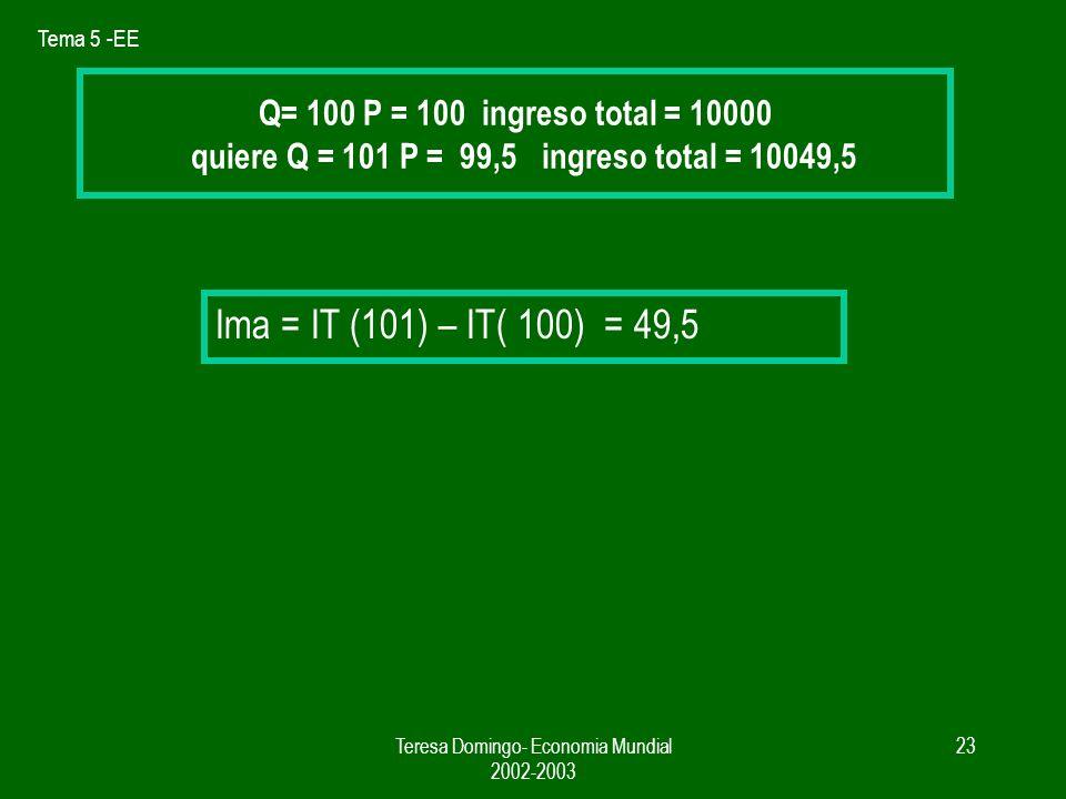 Tema 5 -EE Teresa Domingo- Economia Mundial 2002-2003 22 Demanda Q = A - B x P IMa = P - Q / B EL IMa < Precio cuando Q IMa B IMa P si Q = V tas de la empresa B pendiente de la demanda Pero seguirá aumentando la producción hasta que el IMa sea superior al CMa Monopolio Ingreso Marginal y Precio IMa depende de Q las vtas iniciales y de B, sensibilidad de la Demanda a aumentos de las ventas