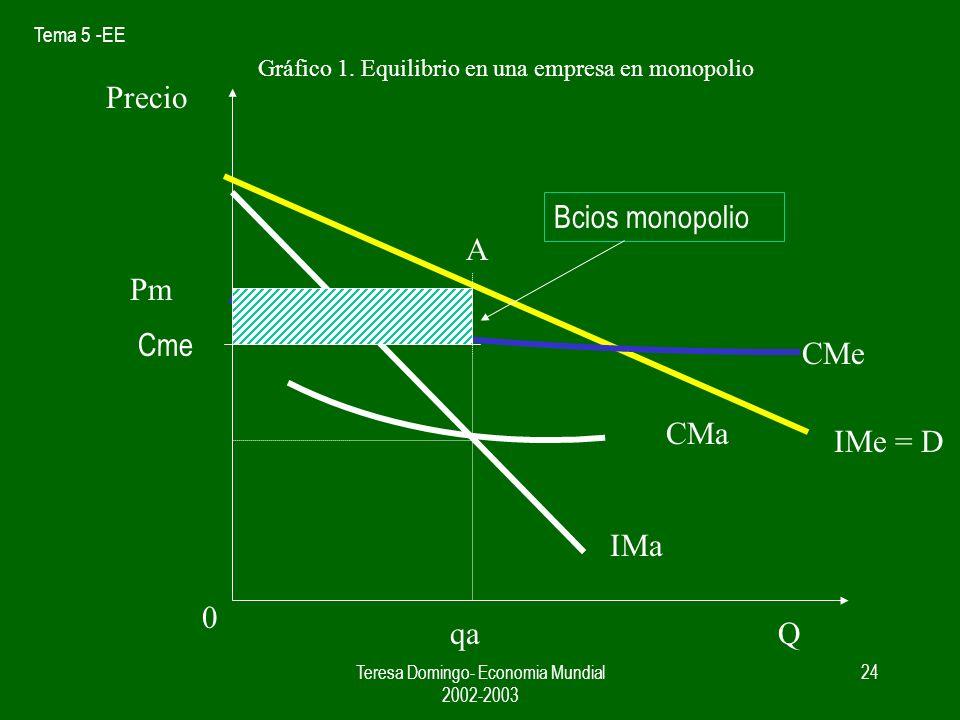 Tema 5 -EE Teresa Domingo- Economia Mundial 2002-2003 23 Q= 100 P = 100 ingreso total = 10000 quiere Q = 101 P = 99,5 ingreso total = 10049,5 Ima = IT (101) – IT( 100) = 49,5