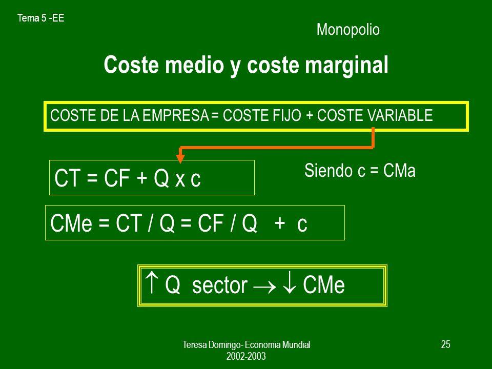 Tema 5 -EE Teresa Domingo- Economia Mundial 2002-2003 24 Precio Q Pm qa IMa CMa A CMe IMe = D 0 Gráfico 1. Equilibrio en una empresa en monopolio Cme
