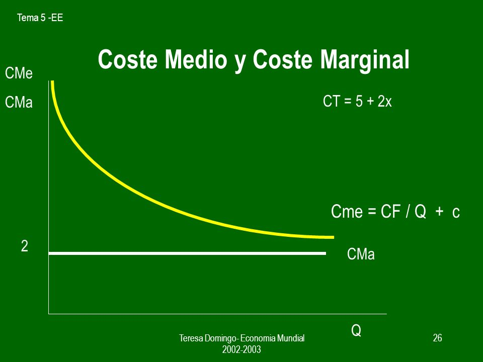 Tema 5 -EE Teresa Domingo- Economia Mundial 2002-2003 25 Coste medio y coste marginal COSTE DE LA EMPRESA = COSTE FIJO + COSTE VARIABLE CT = CF + Q x c Siendo c = CMa CMe = CT / Q = CF / Q + c Q sector CMe Monopolio