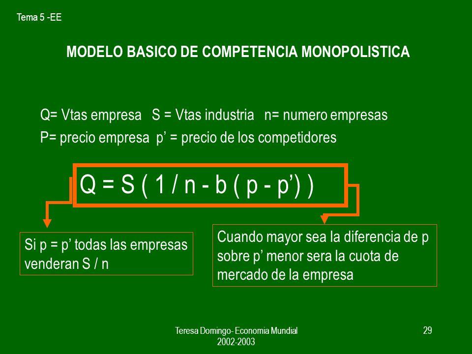 Tema 5 -EE Teresa Domingo- Economia Mundial 2002-2003 28 COMPETENCIA MONOPOLISTICA SUPUESTO 1.- CADA EMPRESA DIFERENCIA SU PRODUCT0 SUPUESTO 2.- CADA EMPRESA TOMA LOS PRECIOS DE SUS COMPETIDORES COMO DADOS
