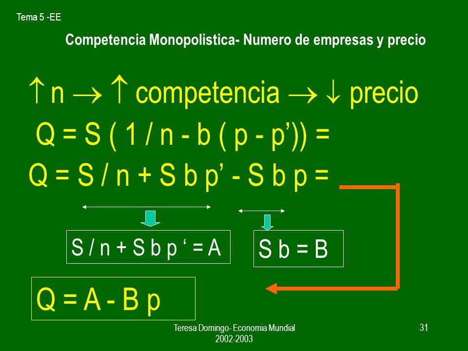 Tema 5 -EE Teresa Domingo- Economia Mundial 2002-2003 30 Competencia monopolistica- Equilibrio del mercado Supuesto.- todas las empresas son simétricas en costes y demanda.