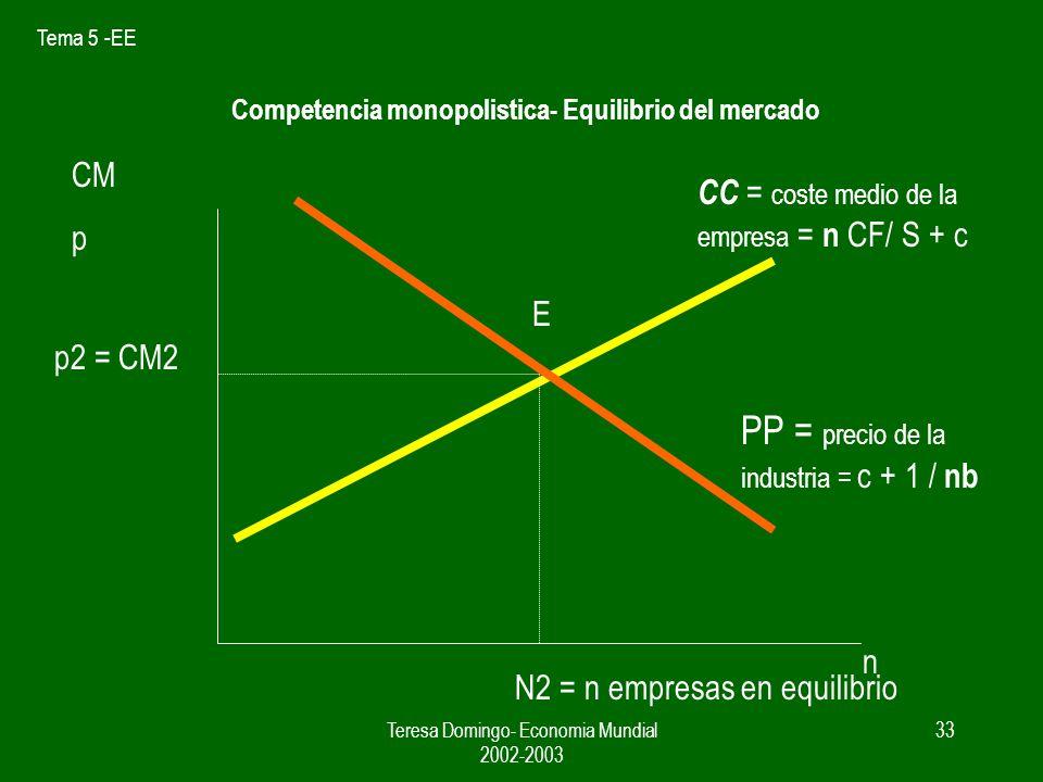Tema 5 -EE Teresa Domingo- Economia Mundial 2002-2003 32 Competencia Monopolistica- Numero de empresas y precio Sustituyendo en Ima Ima = p - Q / B =