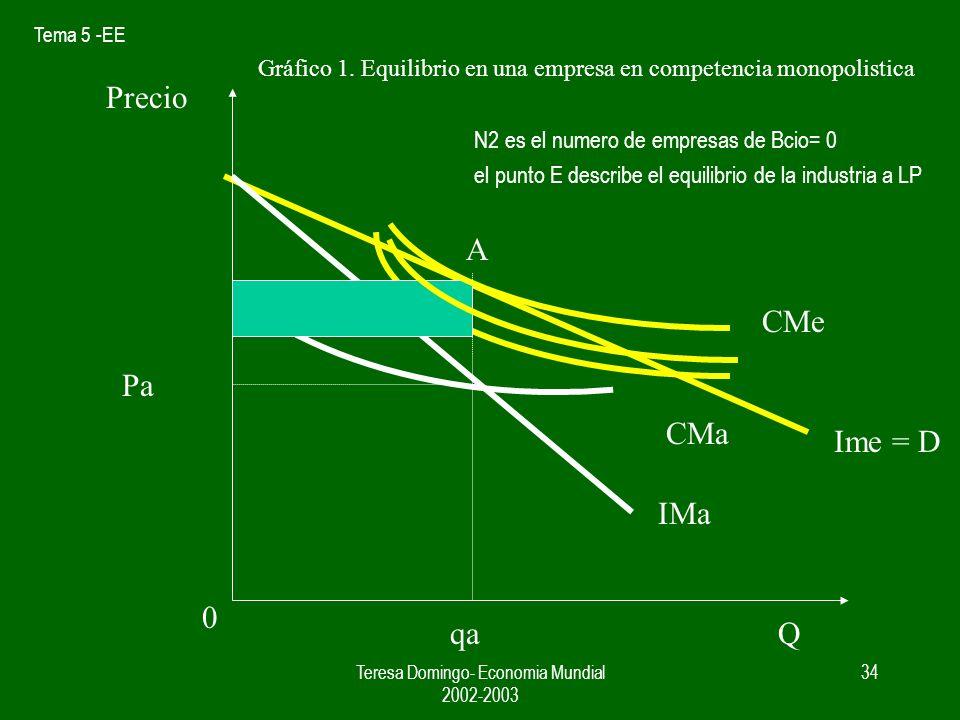 Tema 5 -EE Teresa Domingo- Economia Mundial 2002-2003 33 Competencia monopolistica- Equilibrio del mercado CM p n CC = coste medio de la empresa = n CF/ S + c PP = precio de la industria = c + 1 / nb E N2 = n empresas en equilibrio p2 = CM2