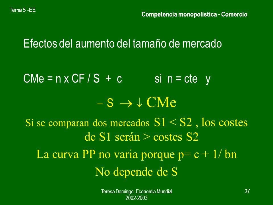 Tema 5 -EE Teresa Domingo- Economia Mundial 2002-2003 36 En competencia monopolistica los países de tamaño pequeño / mediano quedaban restringidos por su tamaño Variedad de productos Nivel de producción (menor coste) Competencia monopolistica - Comercio