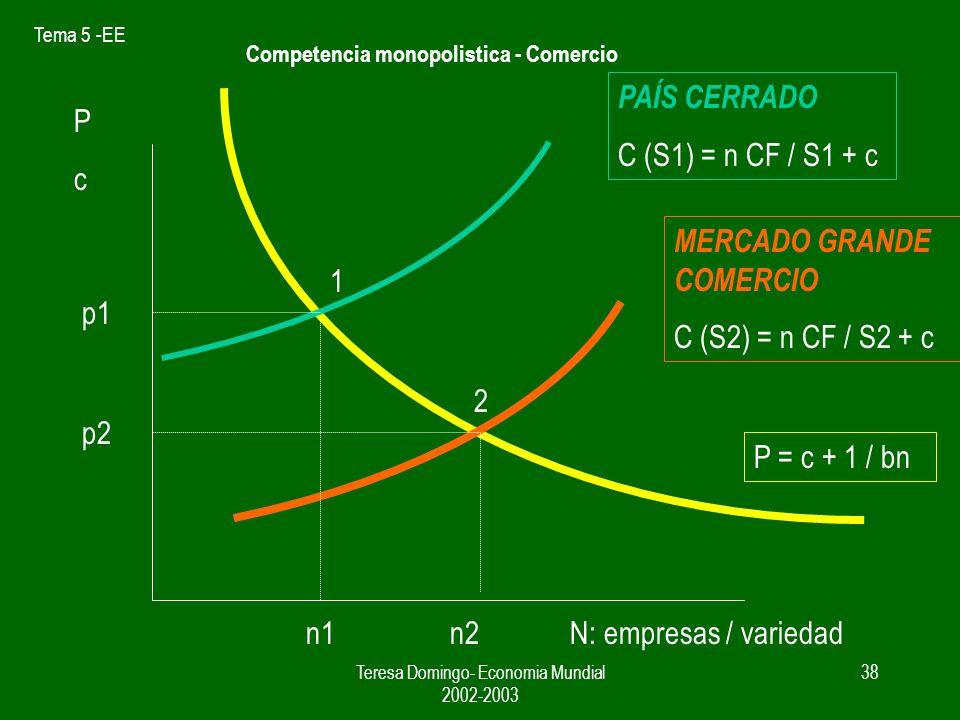 Tema 5 -EE Teresa Domingo- Economia Mundial 2002-2003 37 Efectos del aumento del tamaño de mercado CMe = n x CF / S + c si n = cte y S CMe Si se comparan dos mercados S1 costes S2 La curva PP no varia porque p= c + 1/ bn No depende de S Competencia monopolistica - Comercio