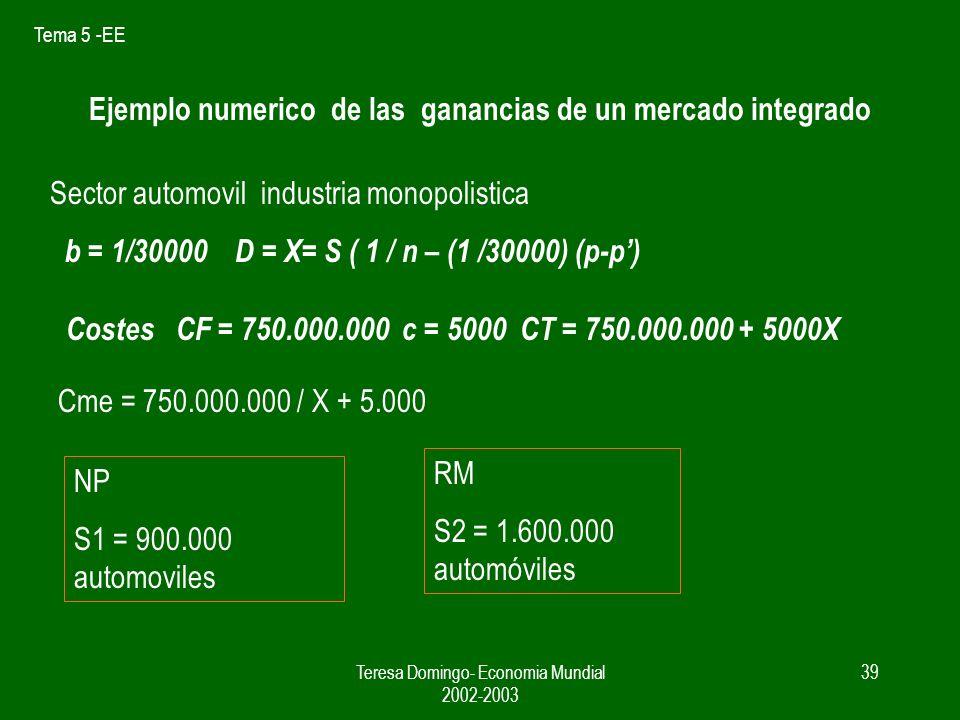 Tema 5 -EE Teresa Domingo- Economia Mundial 2002-2003 38 Competencia monopolistica - Comercio PcPc N: empresas / variedad P = c + 1 / bn MERCADO GRANDE COMERCIO C (S2) = n CF / S2 + c PAÍS CERRADO C (S1) = n CF / S1 + c p1 n1 p2 n2 1 2
