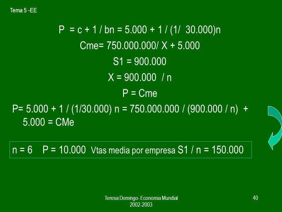 Tema 5 -EE Teresa Domingo- Economia Mundial 2002-2003 39 Ejemplo numerico de las ganancias de un mercado integrado Sector automovil industria monopolistica b = 1/30000 D = X= S ( 1 / n – (1 /30000) (p-p) Costes CF = 750.000.000 c = 5000 CT = 750.000.000 + 5000X Cme = 750.000.000 / X + 5.000 NP S1 = 900.000 automoviles RM S2 = 1.600.000 automóviles