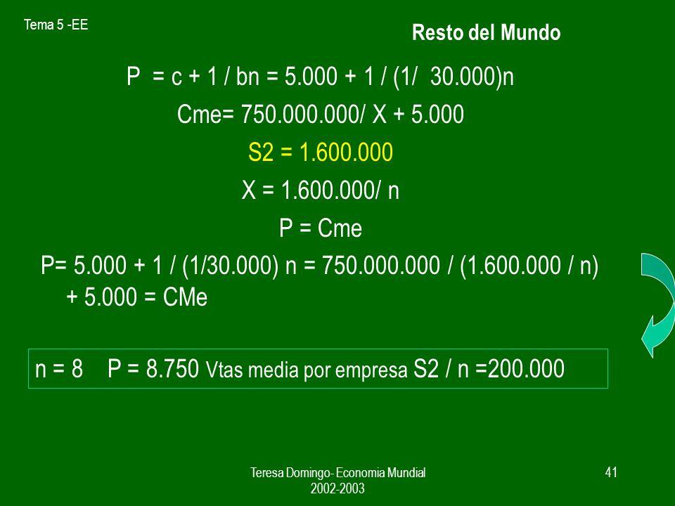 Tema 5 -EE Teresa Domingo- Economia Mundial 2002-2003 40 P = c + 1 / bn = 5.000 + 1 / (1/ 30.000)n Cme= 750.000.000/ X + 5.000 S1 = 900.000 X = 900.000 / n P = Cme P= 5.000 + 1 / (1/30.000) n = 750.000.000 / (900.000 / n) + 5.000 = CMe n = 6 P = 10.000 Vtas media por empresa S1 / n = 150.000