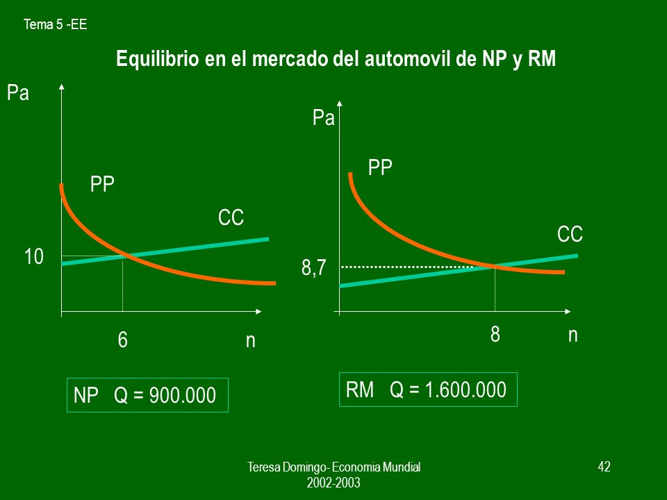Tema 5 -EE Teresa Domingo- Economia Mundial 2002-2003 41 Resto del Mundo P = c + 1 / bn = 5.000 + 1 / (1/ 30.000)n Cme= 750.000.000/ X + 5.000 S2 = 1.