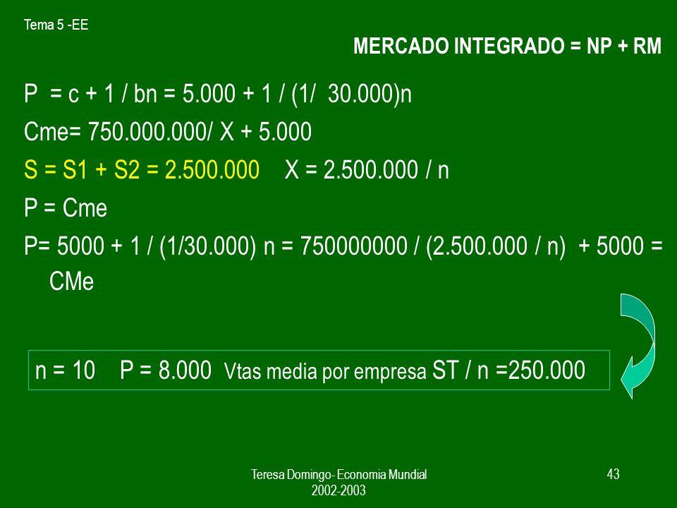 Tema 5 -EE Teresa Domingo- Economia Mundial 2002-2003 42 Equilibrio en el mercado del automovil de NP y RM Pa NP Q = 900.000 RM Q = 1.600.000 6 10 n n
