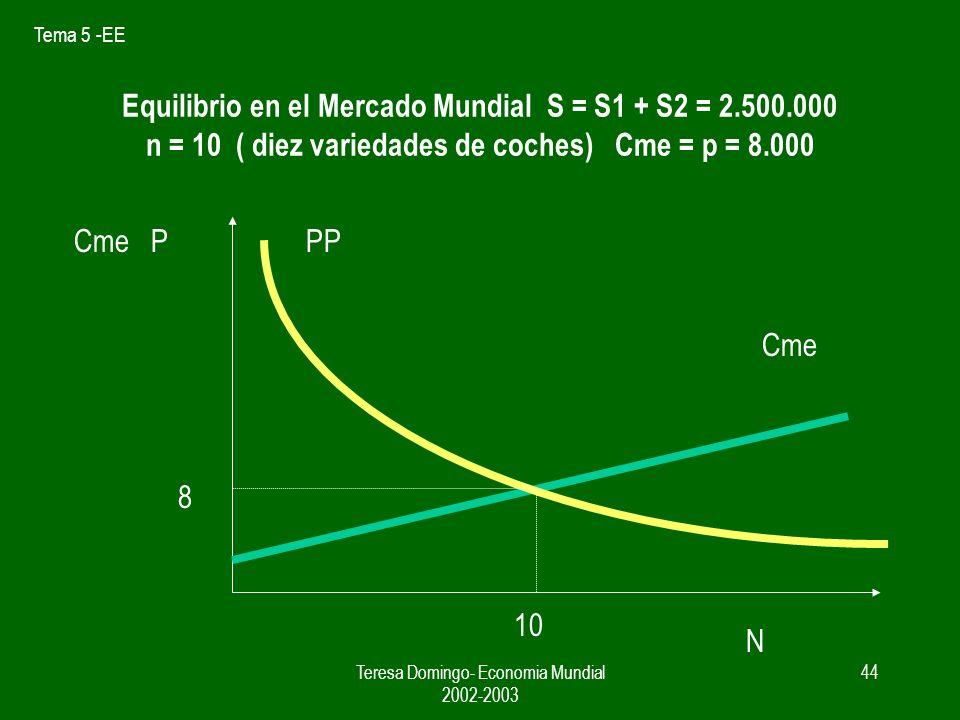 Tema 5 -EE Teresa Domingo- Economia Mundial 2002-2003 43 MERCADO INTEGRADO = NP + RM P = c + 1 / bn = 5.000 + 1 / (1/ 30.000)n Cme= 750.000.000/ X + 5.000 S = S1 + S2 = 2.500.000 X = 2.500.000 / n P = Cme P= 5000 + 1 / (1/30.000) n = 750000000 / (2.500.000 / n) + 5000 = CMe n = 10 P = 8.000 Vtas media por empresa ST / n =250.000