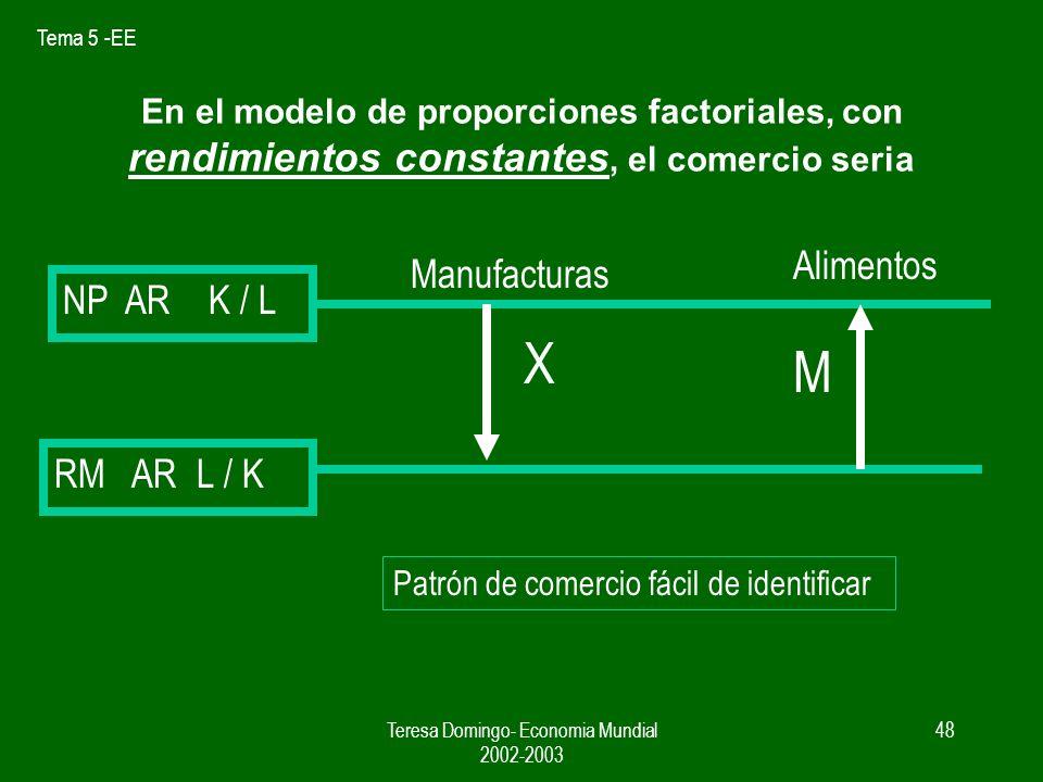 Tema 5 -EE Teresa Domingo- Economia Mundial 2002-2003 47 Interrelacionar el enfoque de las economias de escala con la ventaja comparativa. Modelo: 2 p