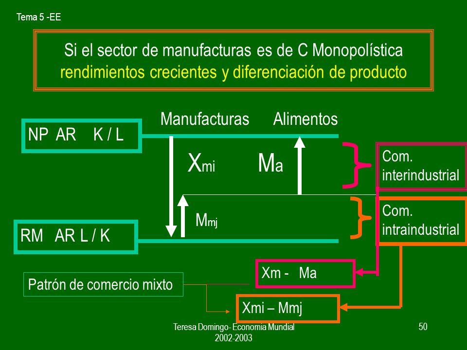 Tema 5 -EE Teresa Domingo- Economia Mundial 2002-2003 49 Por tanto nuestro pais exportaria manufacturas e importaria alimentos, En este modelo las manufacturas tienen una estructura de competencia perfecta y el producto es homogeneo.