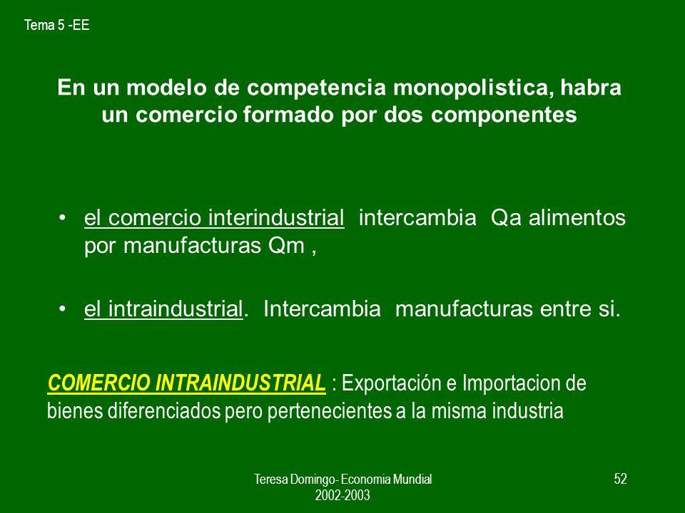 Tema 5 -EE Teresa Domingo- Economia Mundial 2002-2003 51 Nuestro pais ahora es a la vez exportador e importador de manufacturas, Pero como tenia VC en Qm sera exportador neto Xm – Mm > 0