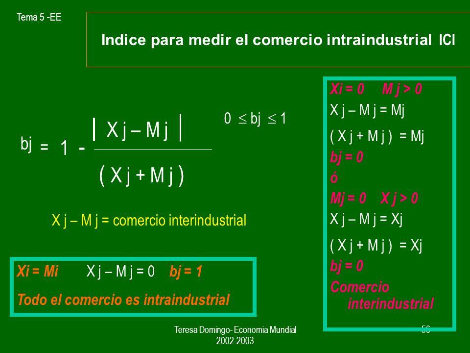 Tema 5 -EE Teresa Domingo- Economia Mundial 2002-2003 55 El significado del comercio intraindustrial. Una buena parte de los paises de la OCDE tienen