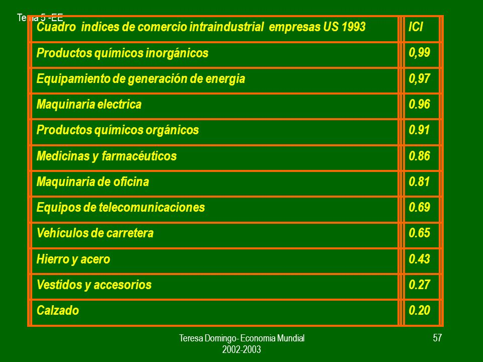 Tema 5 -EE Teresa Domingo- Economia Mundial 2002-2003 56 Indice para medir el comercio intraindustrial ICI Xi = 0 M j > 0 X j – M j = Mj ( X j + M j ) = Mj bj = 0 ó Mj = 0 X j > 0 X j – M j = Xj ( X j + M j ) = Xj bj = 0 Comercio interindustrial bj = X j – M j 1 - ( X j + M j ) 0 bj 1 Xi = Mi X j – M j = 0 bj = 1 Todo el comercio es intraindustrial X j – M j = comercio interindustrial