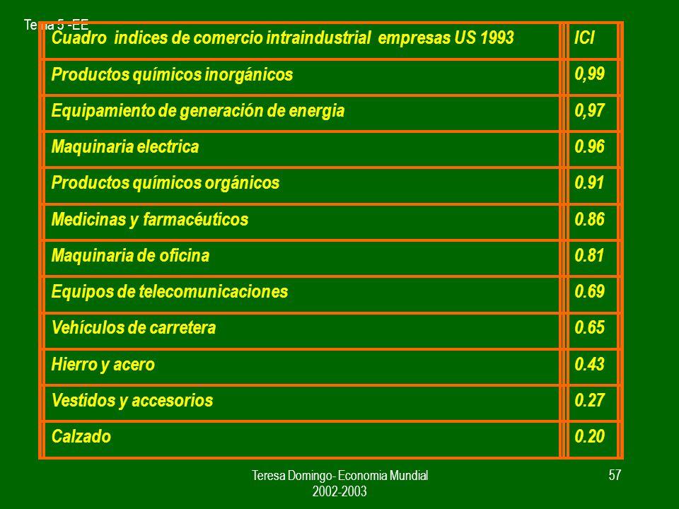 Tema 5 -EE Teresa Domingo- Economia Mundial 2002-2003 56 Indice para medir el comercio intraindustrial ICI Xi = 0 M j > 0 X j – M j = Mj ( X j + M j )