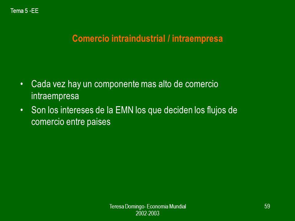 Tema 5 -EE Teresa Domingo- Economia Mundial 2002-2003 58 Además de las EE I y diferenciacion de producto, hay otras causas que pueden dar lugar al com
