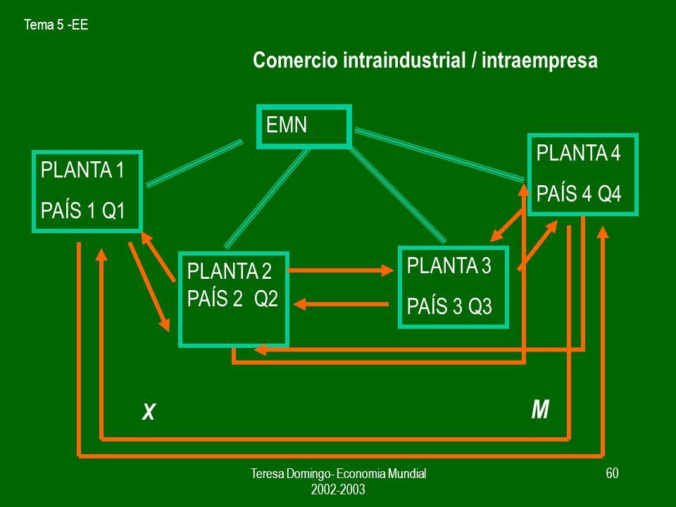 Tema 5 -EE Teresa Domingo- Economia Mundial 2002-2003 59 Cada vez hay un componente mas alto de comercio intraempresa Son los intereses de la EMN los que deciden los flujos de comercio entre paises Comercio intraindustrial / intraempresa