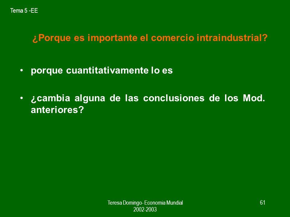 Tema 5 -EE Teresa Domingo- Economia Mundial 2002-2003 60 Comercio intraindustrial / intraempresa EMN PLANTA 1 PAÍS 1 Q1 PLANTA 4 PAÍS 4 Q4 PLANTA 3 PAÍS 3 Q3 PLANTA 2 PAÍS 2 Q2 X M