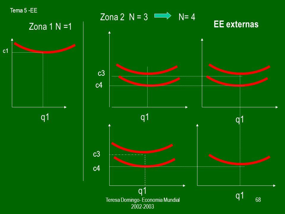Tema 5 -EE Teresa Domingo- Economia Mundial 2002-2003 67 EE externas q1 c1 c2 q1 c3 q1 Zona 2 N = 2N= 3 Zona 1 N =1