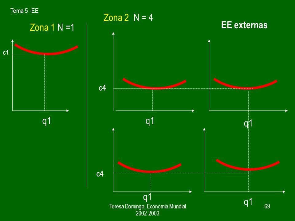 Tema 5 -EE Teresa Domingo- Economia Mundial 2002-2003 68 EE externas q1 c1 q1 c3 q1 c4 Zona 2 N = 3N= 4 Zona 1 N =1