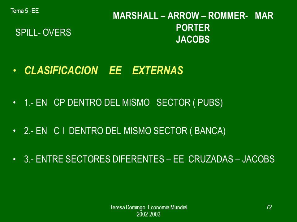 Tema 5 -EE Teresa Domingo- Economia Mundial 2002-2003 71 economias de escala externas NO se favorece el tamaño grande de las empresas, mercados de com