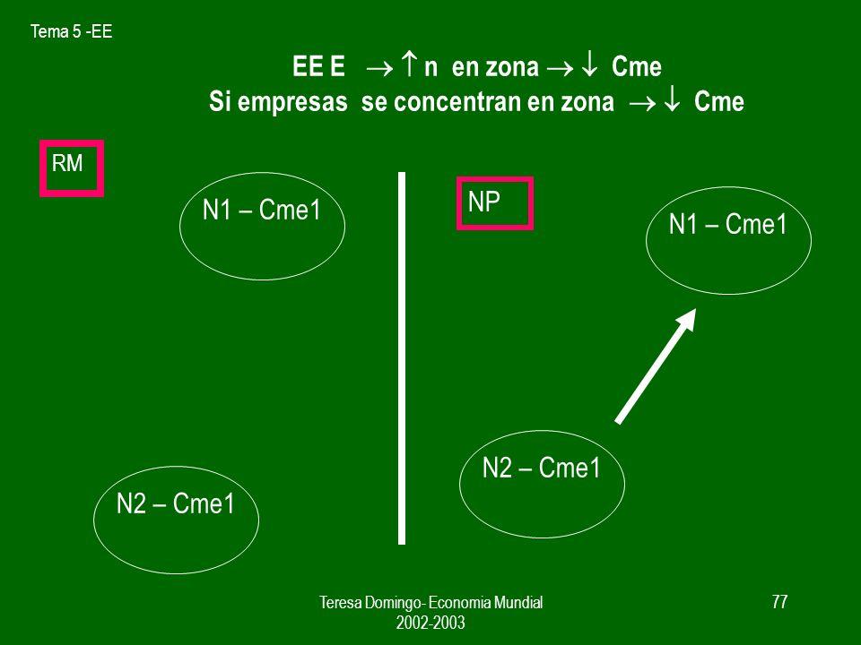 Tema 5 -EE Teresa Domingo- Economia Mundial 2002-2003 76 Economias externas y patrón de comercio 1.- aparicion de VC – Accidente histórico