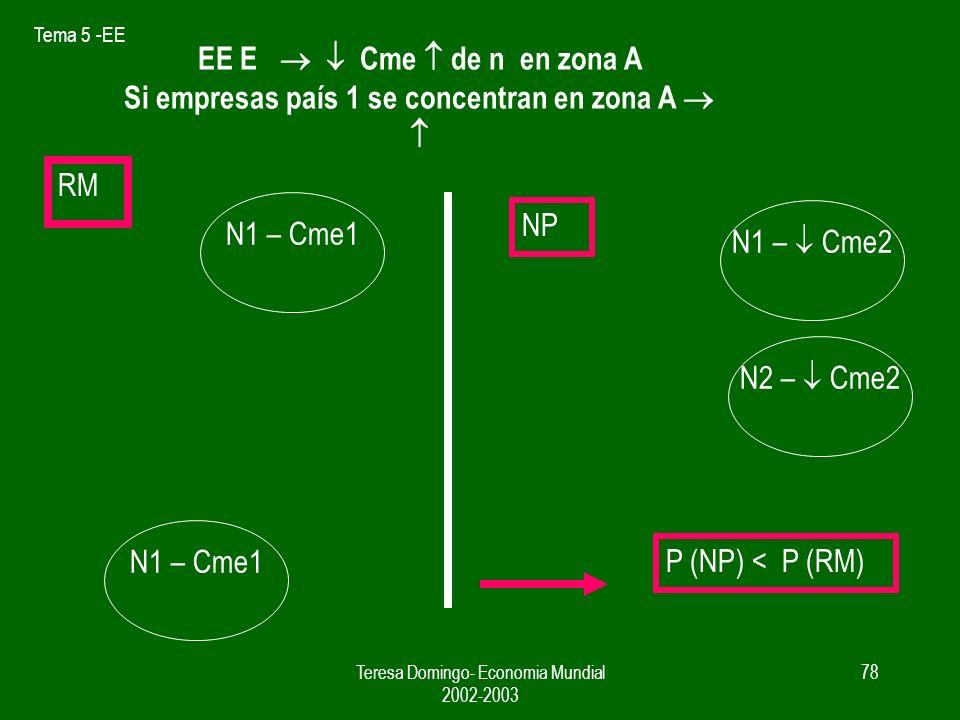 Tema 5 -EE Teresa Domingo- Economia Mundial 2002-2003 77 EE E n en zona Cme Si empresas se concentran en zona Cme RM NP N1 – Cme1 N2 – Cme1 N1 – Cme1