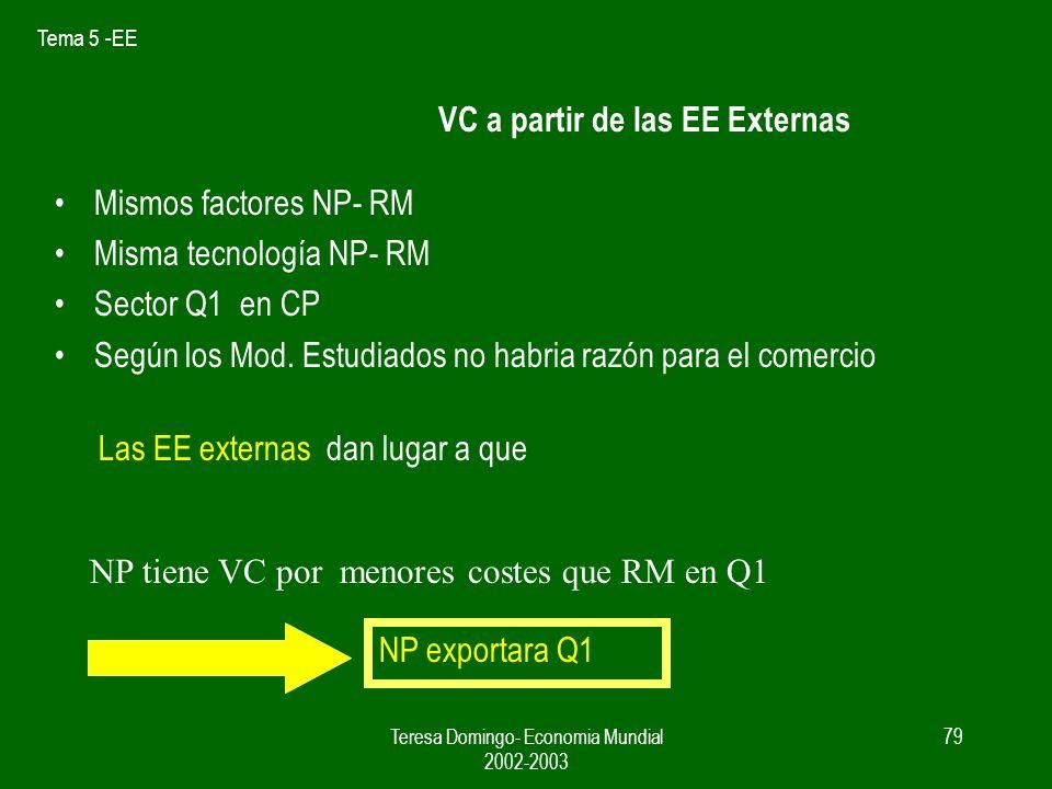 Tema 5 -EE Teresa Domingo- Economia Mundial 2002-2003 78 EE E Cme de n en zona A Si empresas país 1 se concentran en zona A RM NP N1 – Cme1 N2 – Cme2 N1 – Cme2 P (NP) < P (RM)