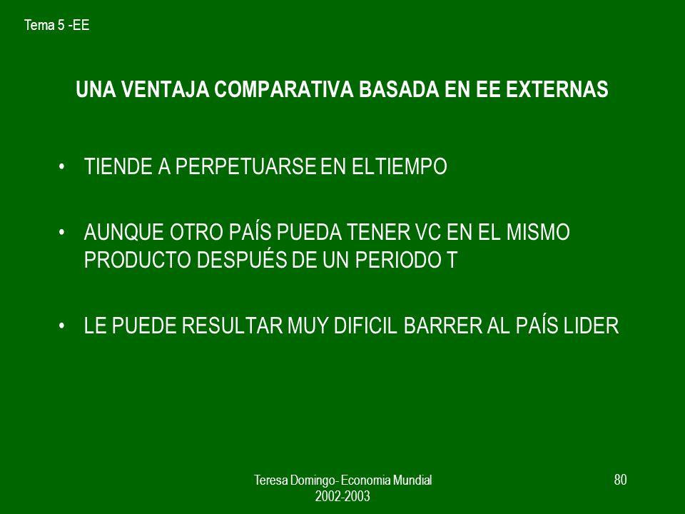 Tema 5 -EE Teresa Domingo- Economia Mundial 2002-2003 79 VC a partir de las EE Externas Mismos factores NP- RM Misma tecnología NP- RM Sector Q1 en CP