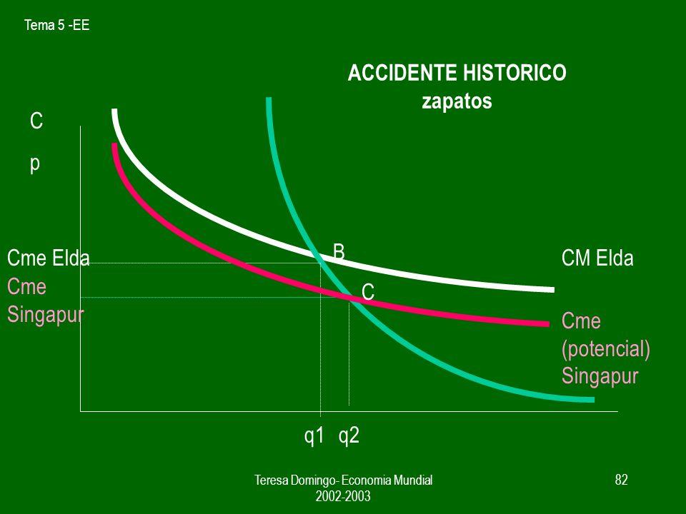Tema 5 -EE Teresa Domingo- Economia Mundial 2002-2003 81 ACCIDENTE HISTORICO zapatos CpCp CM Elda Cme Elda q1 D mundo Q sector en area A B